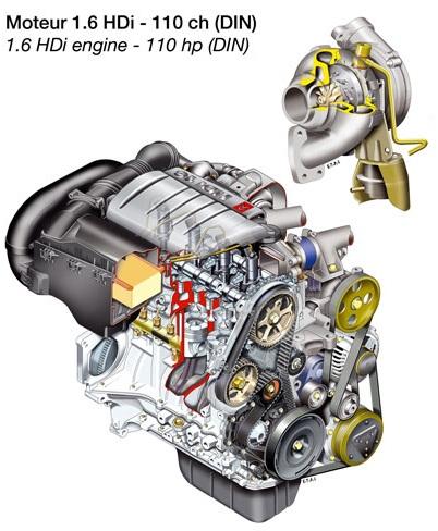1.6 HDI motor