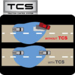 ASR – Anti Slip Regulation ,  TCS – Traction Control System