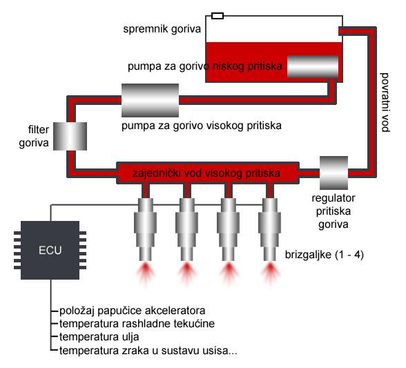 Shematski prikaz sistemaza elektronsko ubrizgavanje goriva