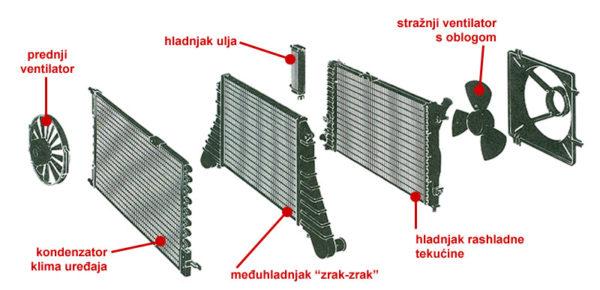 Različiti izmenjivači topline (hladnjaci) automobila (Saab Automobile AB)