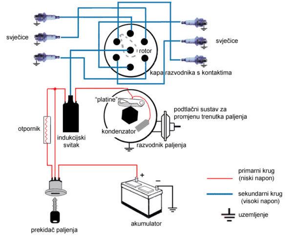 Šematski prikaz sistema paljenja