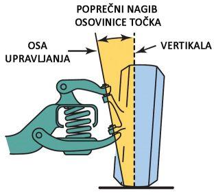 Slika 3. Primer poprečnog nagiba osovinice točka