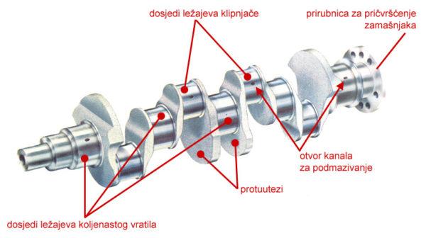 Osnovni delovi kolenastog vratila