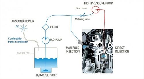 Iz 5-litrenog spremnika voda se ubrizgava u usisni kolektor sa vazduhom prednabijenim na 1,6 bara, koji se njenim isparavanjem hladi te ga se više može ugurati u cilindre