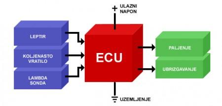 Šema manadžmenta automobilskog benzinskog motora s najznačajnijim ulaznim i izlaznim parametrima