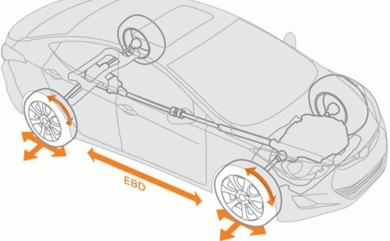 EBD - Electronic Brake-force Distribution