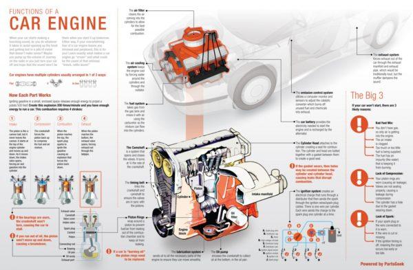 Kako radi motor